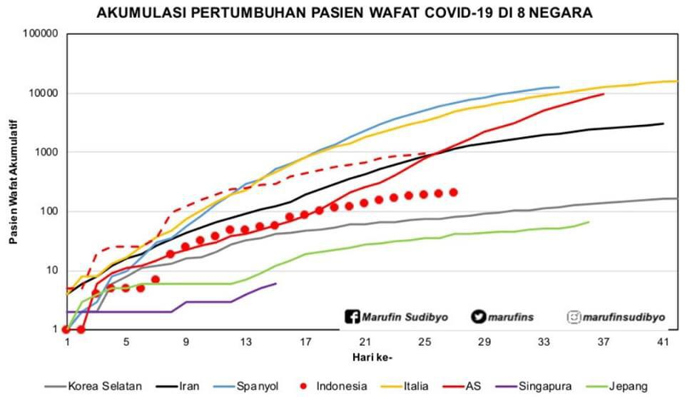 Covid-19: Indonesia (3), Kurva Pasien Wafat yang Mulai Melandai