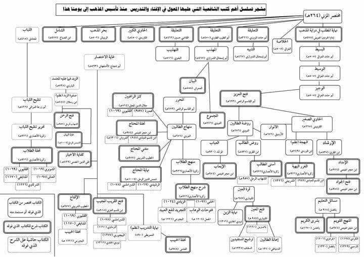 Daftar Ulama Syafi'iyyah Lintas Generasi